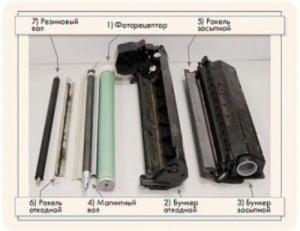 Ремонт и обслуживание принтеров в сервисах и на дому